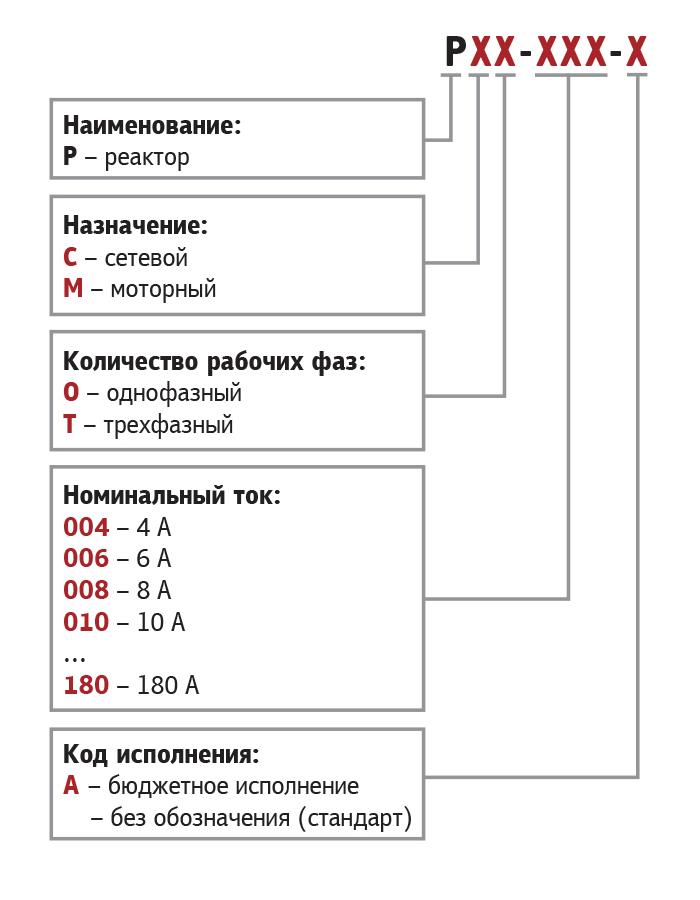 Карта заказа сетевых дросселей