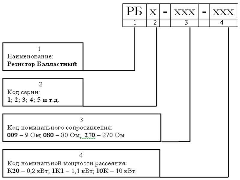 КАРТА ЗАКАЗА РЕЗИСТОРОВ РБ1, РБ2, РБ3, РБ4