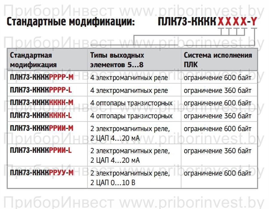 Карта заказа на контроллер овен плк73